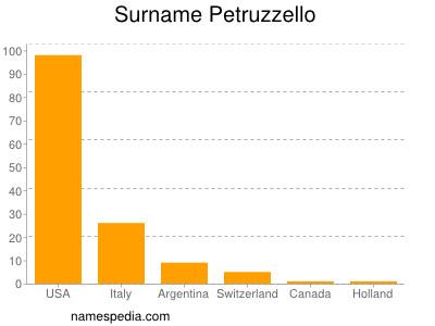 Surname Petruzzello