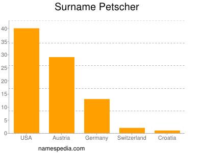 Surname Petscher