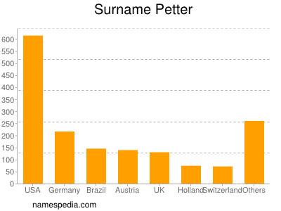 Surname Petter