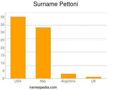 Surname Pettoni