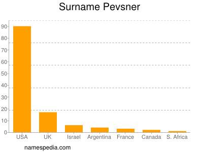Surname Pevsner