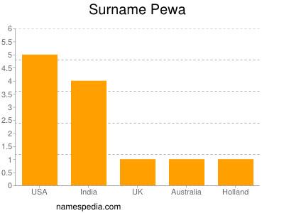 Surname Pewa