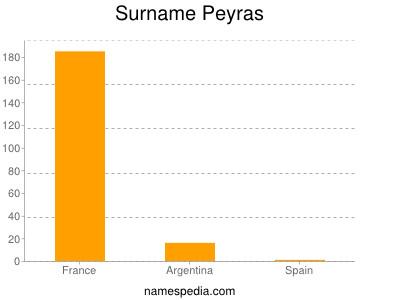 Surname Peyras