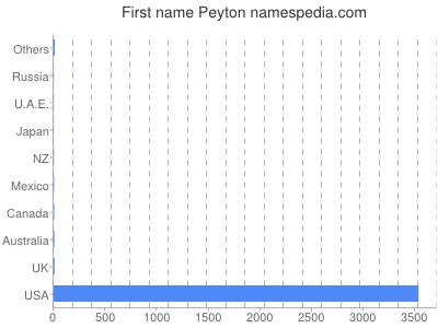 Given name Peyton