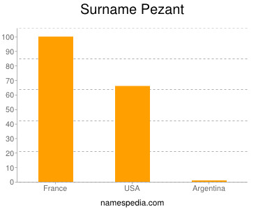 Surname Pezant