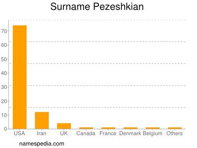 Surname Pezeshkian