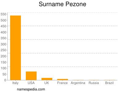 Surname Pezone