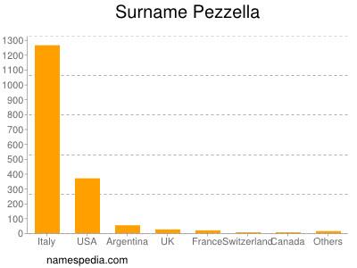 Surname Pezzella