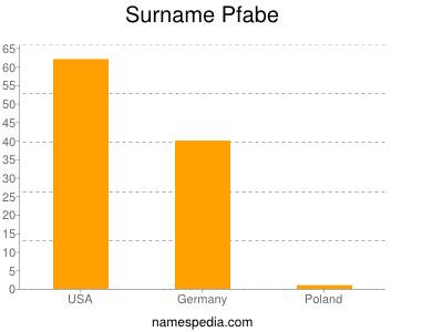 Surname Pfabe
