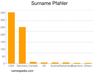 Surname Pfahler