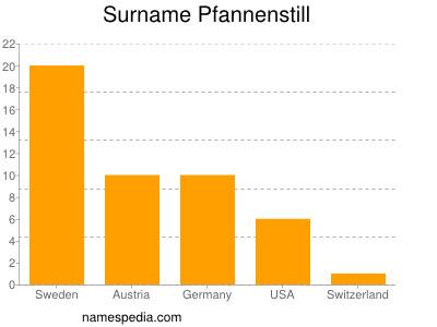 Surname Pfannenstill