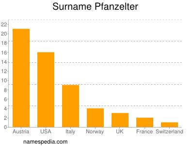 Surname Pfanzelter
