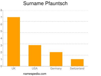 Surname Pfauntsch