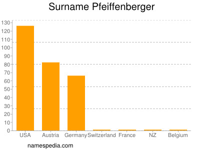 Surname Pfeiffenberger