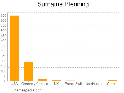Surname Pfenning