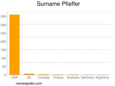Surname Pfieffer