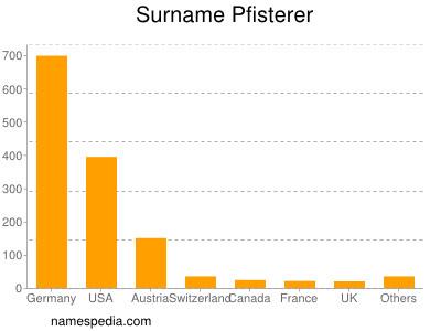 Surname Pfisterer