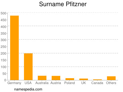 Surname Pfitzner