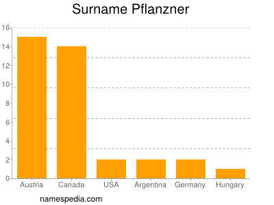 Surname Pflanzner