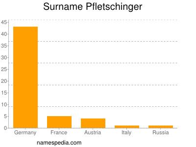 Surname Pfletschinger