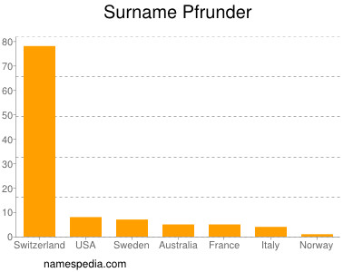 Surname Pfrunder