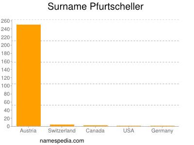 Surname Pfurtscheller