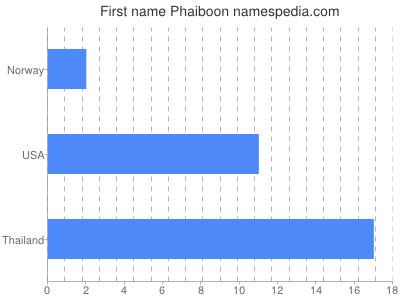 Given name Phaiboon