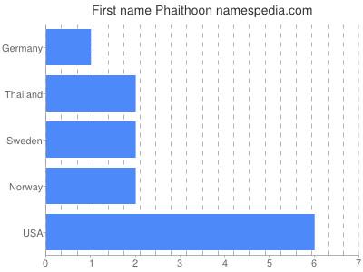 Given name Phaithoon
