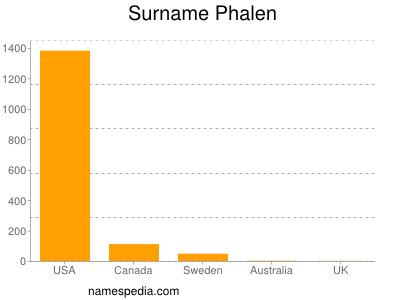 Surname Phalen