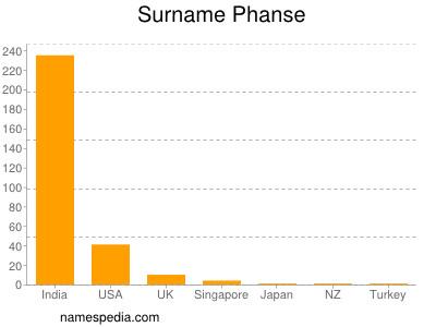 Surname Phanse