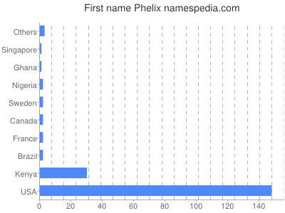 Given name Phelix