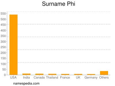 Surname Phi