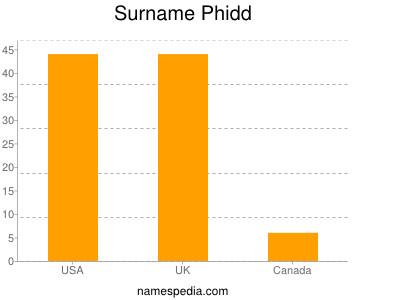 Surname Phidd