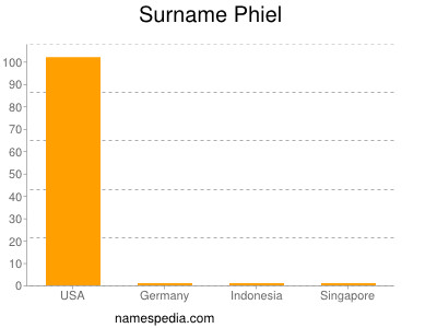 Surname Phiel