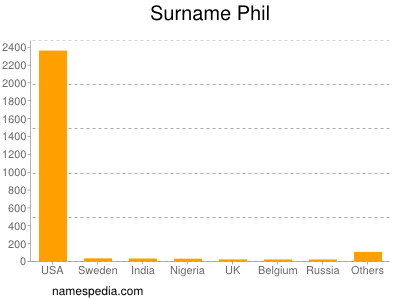 Surname Phil