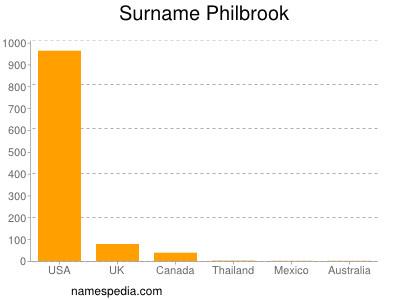 Surname Philbrook