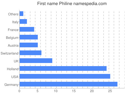 Given name Philine