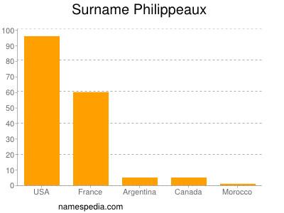 Surname Philippeaux