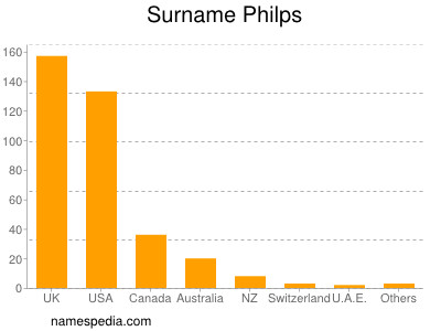 Surname Philps