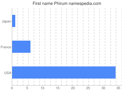 Given name Phirum
