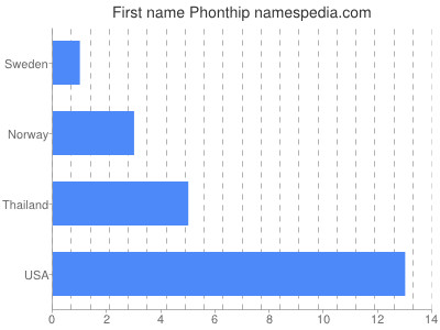 Given name Phonthip
