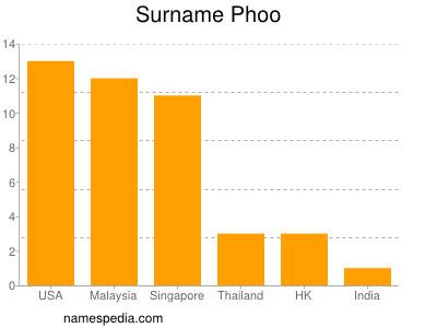 Surname Phoo