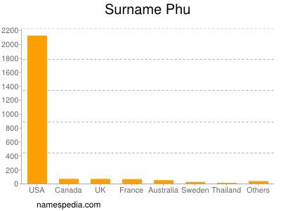 Surname Phu