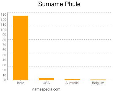 Surname Phule