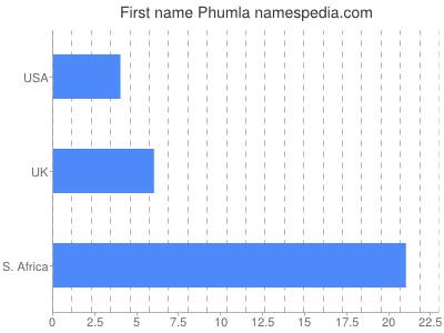 Given name Phumla