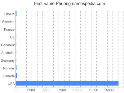 Given name Phuong