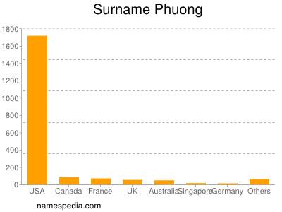 Surname Phuong
