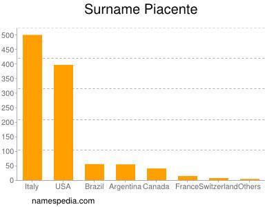 Surname Piacente