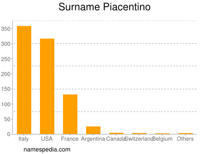 Surname Piacentino