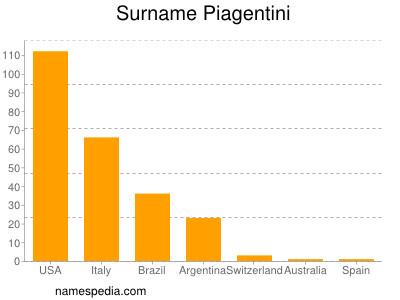 Surname Piagentini